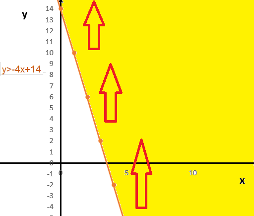 linear inequality area