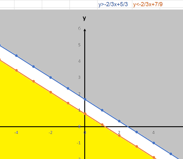 graphs of linear inequalities no solution