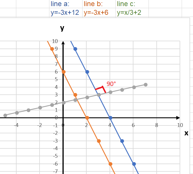 parallel and perpendicular functions