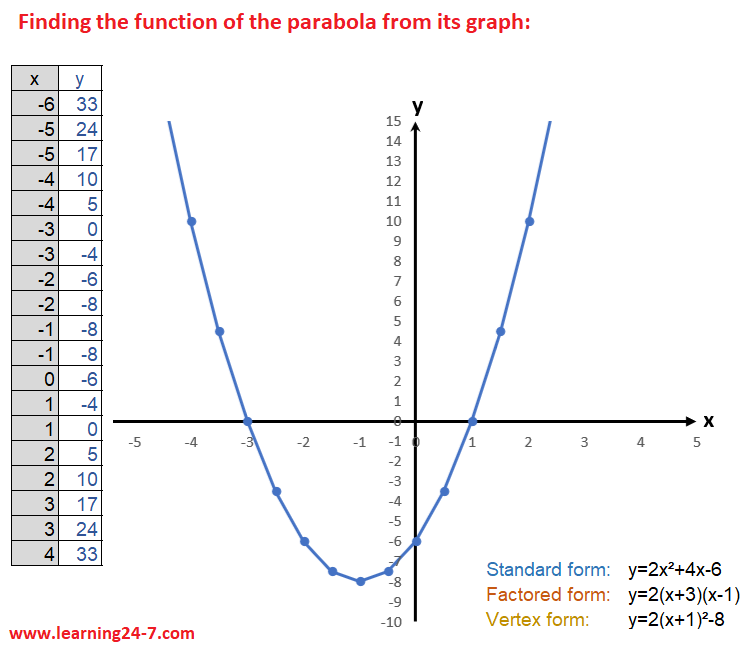 Finding the function of the parabola from its graph