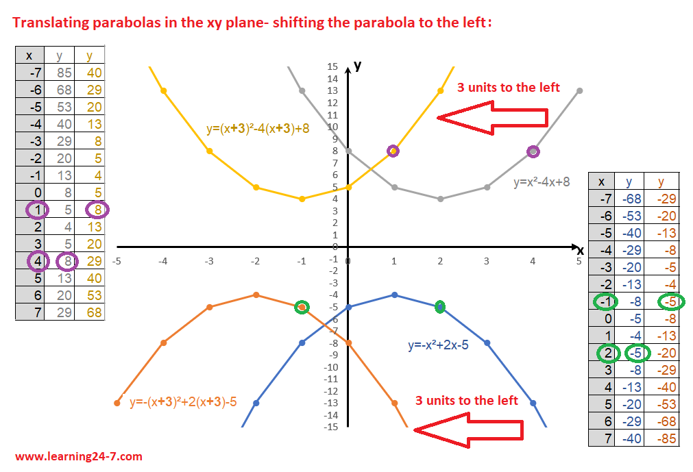 shifting a parabola to the left