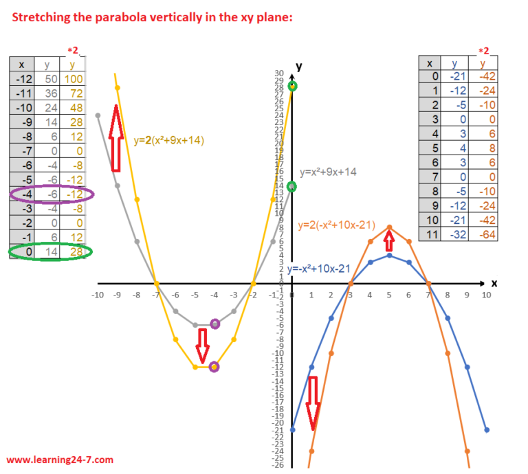 vertically stretching the parabola