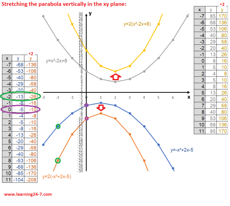 Stretching the parabola verticallywith no intercepts graph
