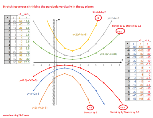 Stretching versus shrinking the parabola vertically