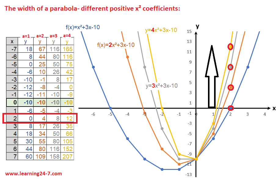 The width of a parabola- different x square positive coefficients graphs