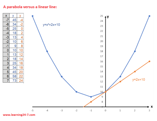 parabola and linear line graphs