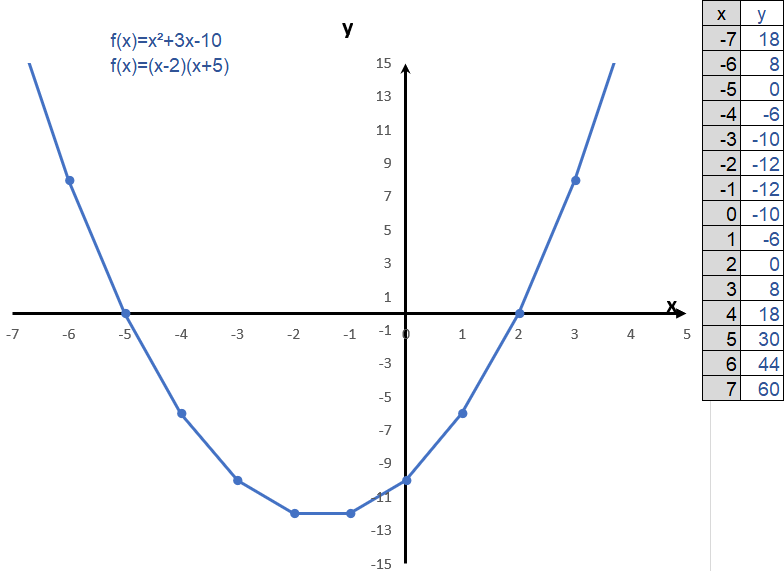 graph of the factored form x intercepts