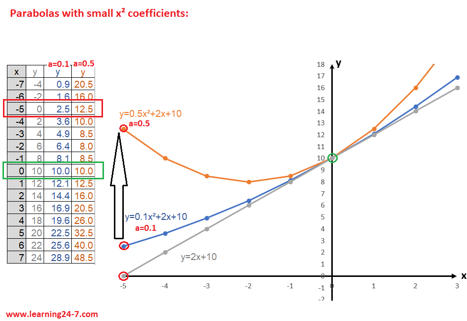 parabolas with small x square a coefficients