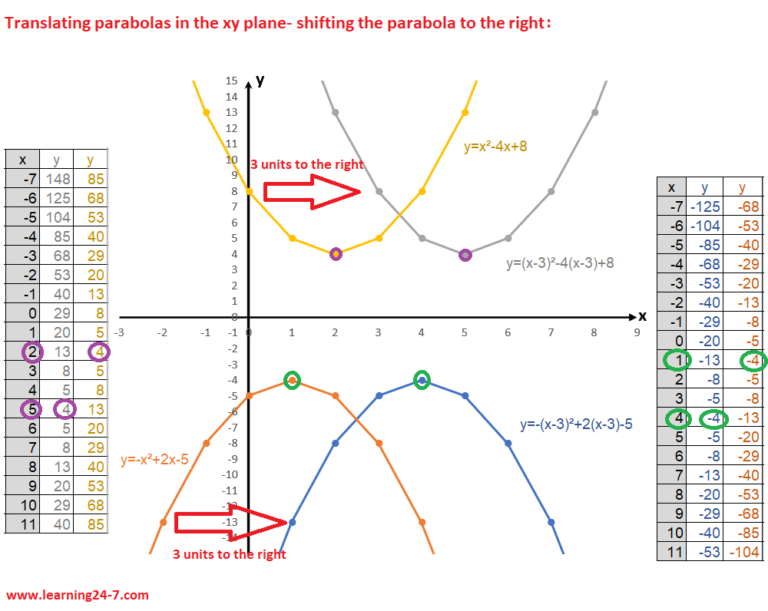 shifting the parabola to the right