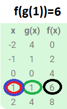 function notation example 1 with table