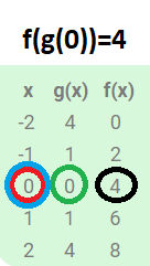 function notation example 2 with table
