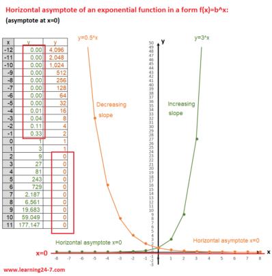 Horizontal asymptote of an exponential function graphs