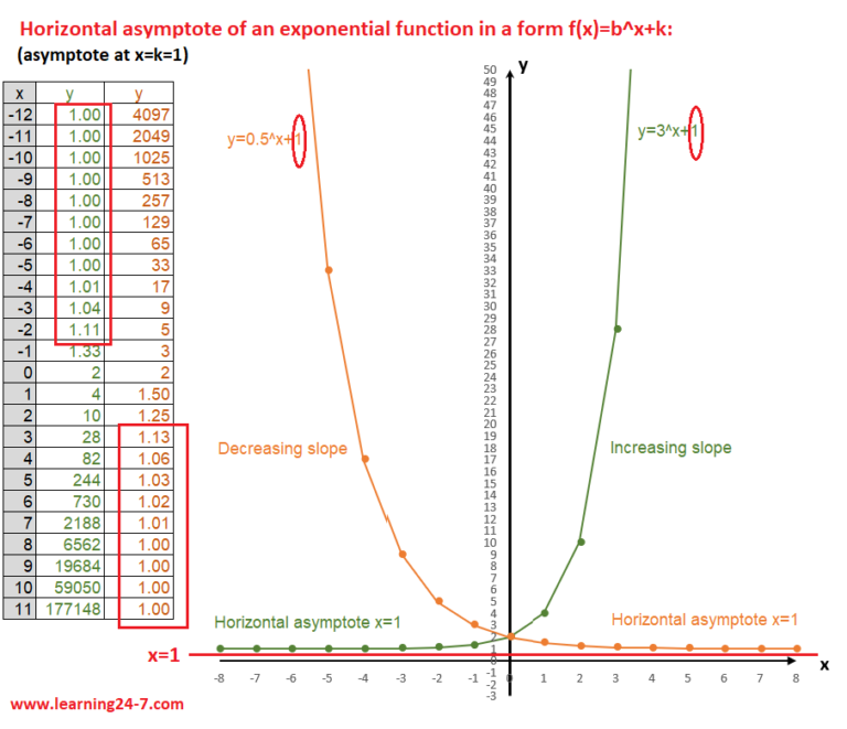 Horizontal asymptote of an exponential function with a constant graph
