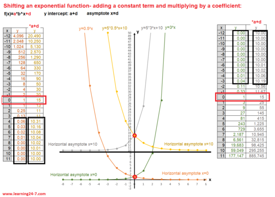 Shifting an exponential function- adding a constant term and multiplying