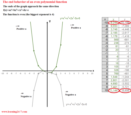 The end behavior of the graph of an even polynomial function