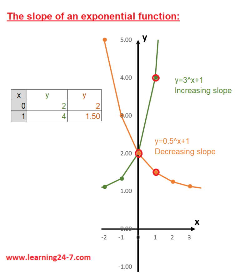 The slope of an exponential functions graphs