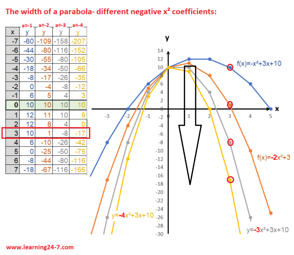 The width of a parabola- different x square negative coefficients graphs