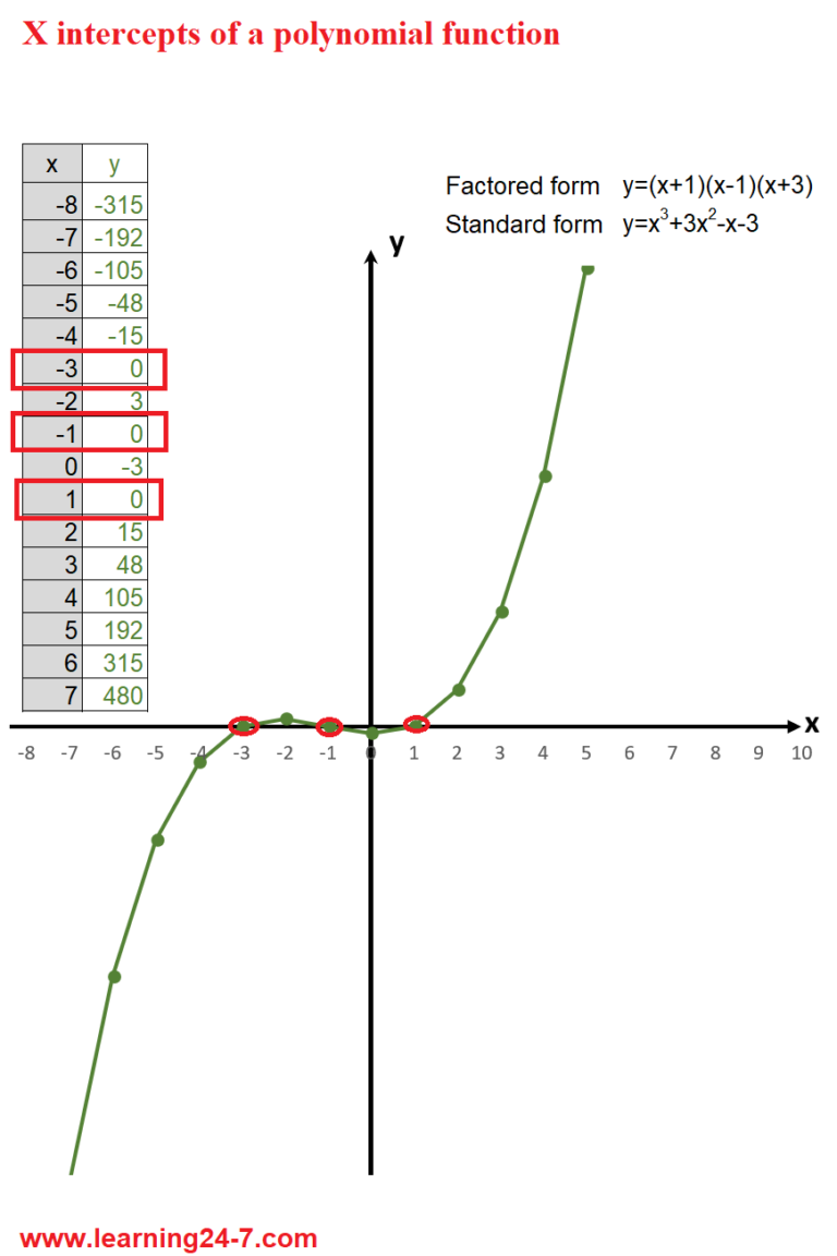 polynomial function- factored form and x intercepts