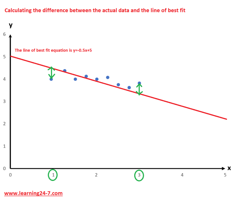 The difference between the actual data and the line of best fit