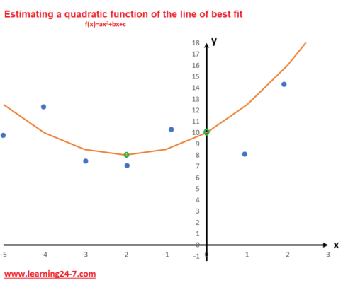 finding a quadratic function of the line of best fit
