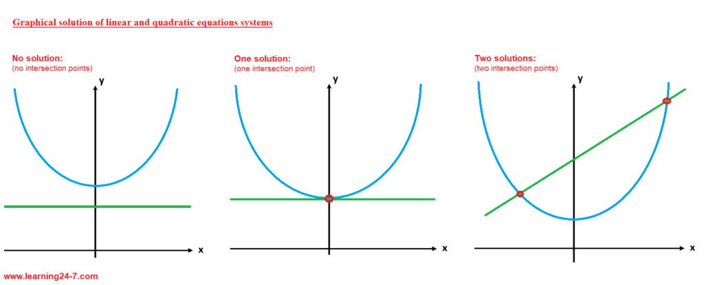 Graphical solution of a Linear and quadratic equations systems
