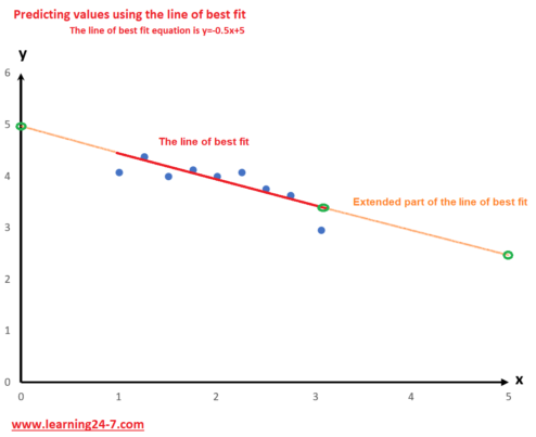 Predicting values using the line of best fit