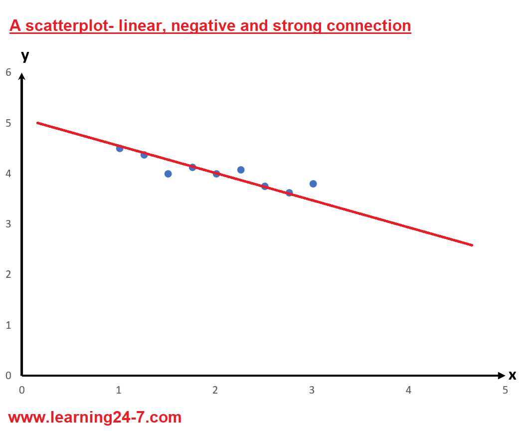 Scatterplot- linear, negative, strong connection