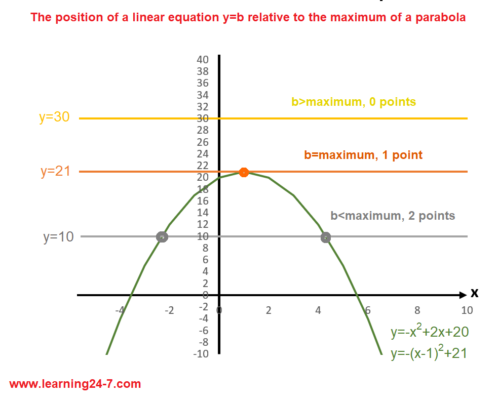 The position of the linear equation relative to the maximum vertex of the parabola