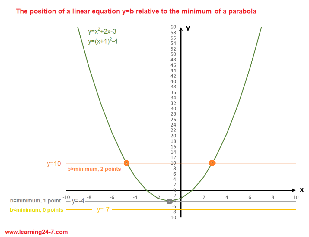 The position of the linear equation relative to the minimum vertex of the parabola