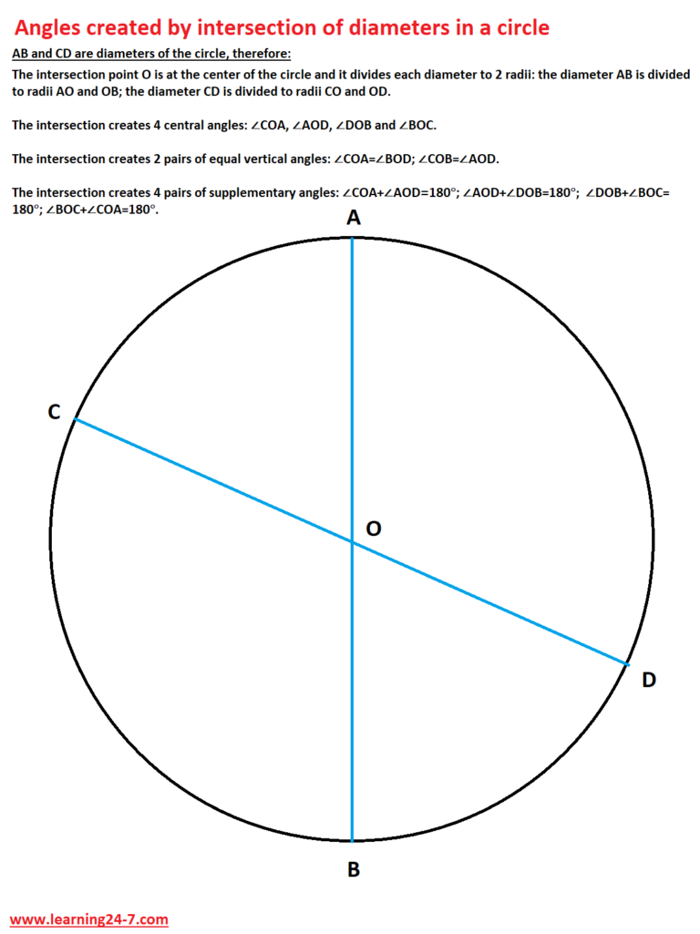 Angles created by intersection of diameters