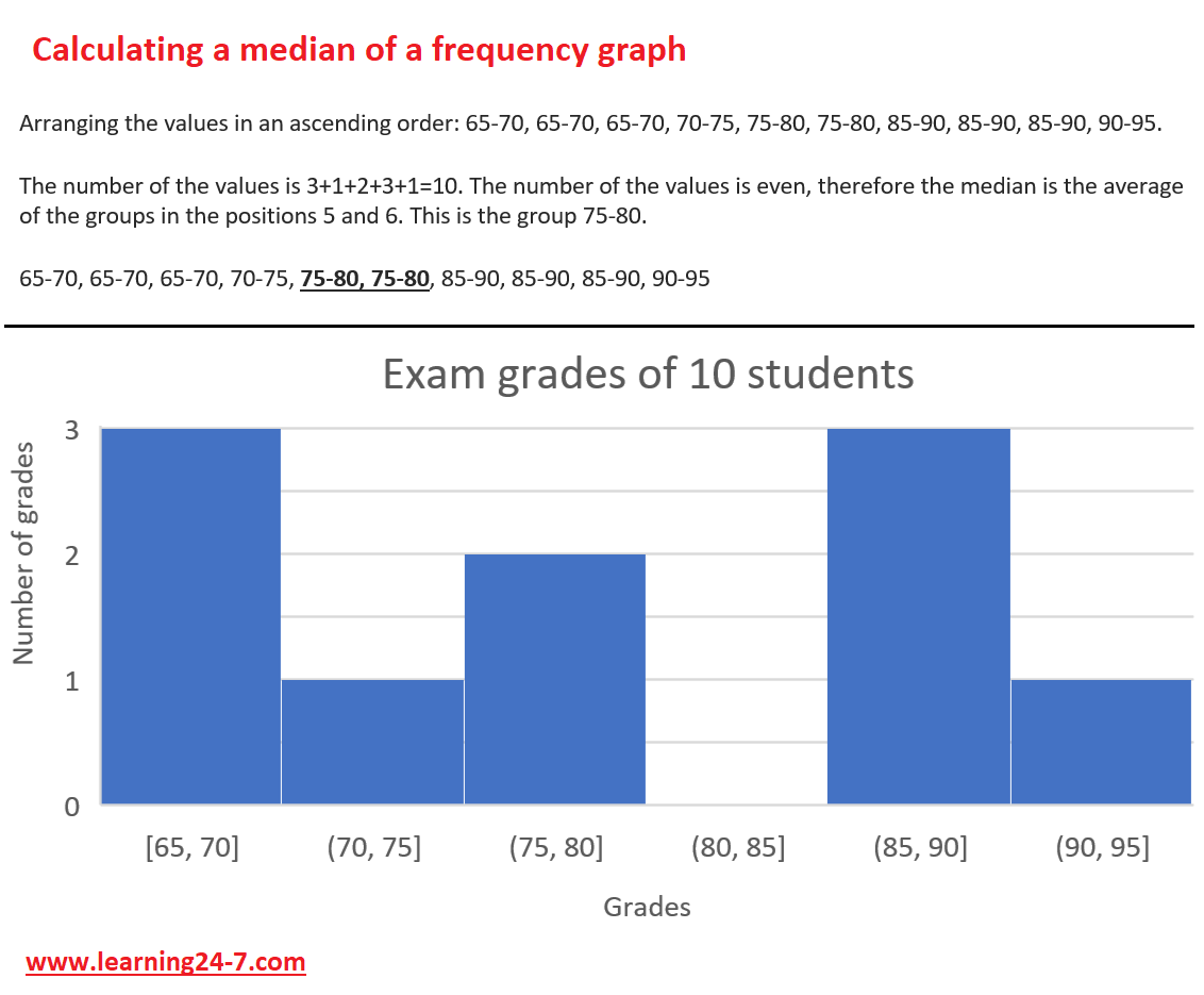 a median value of a frequency graph