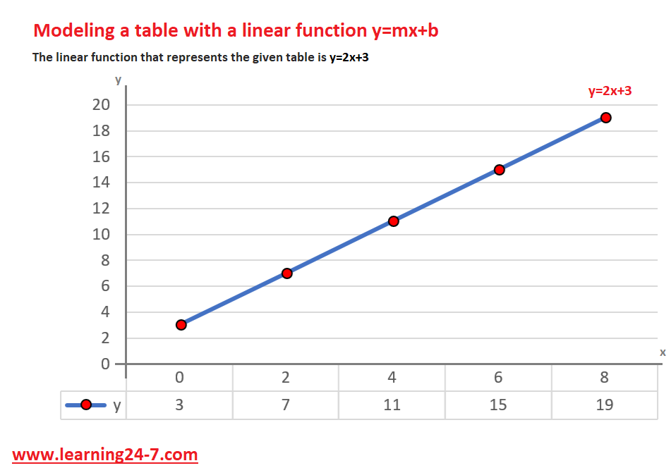 presenting a table with a linear function