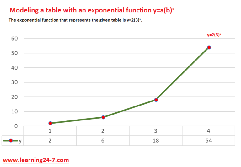 presenting a table with an exponential function