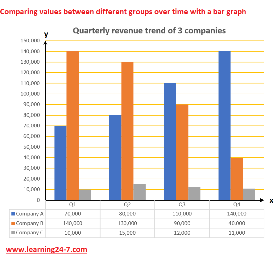 Comparint values between different groups over time with bars graphs